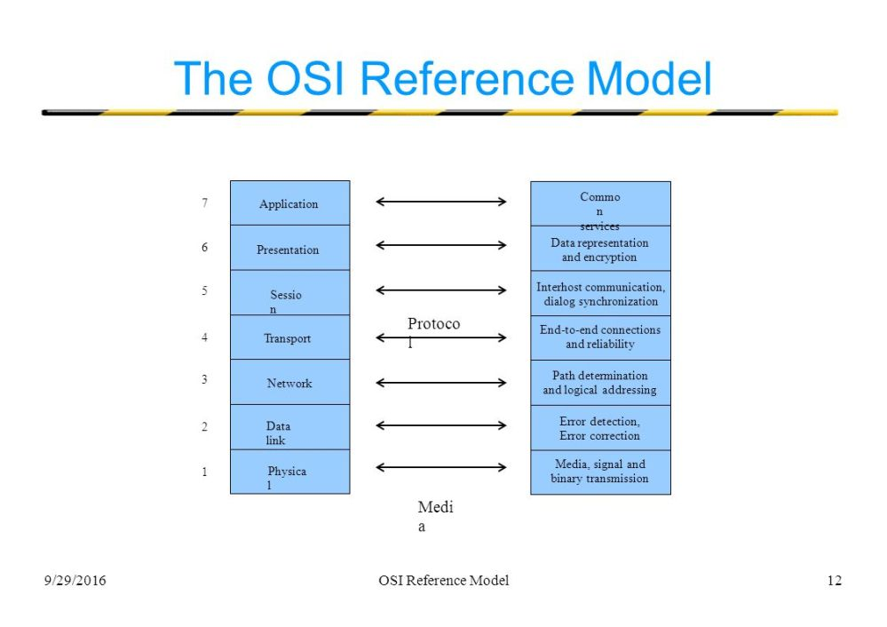 medium resolution of 12 9 29 2016osi reference model12 the osi reference model application presentation sessio n transport network data link physica l 1 commo n services data