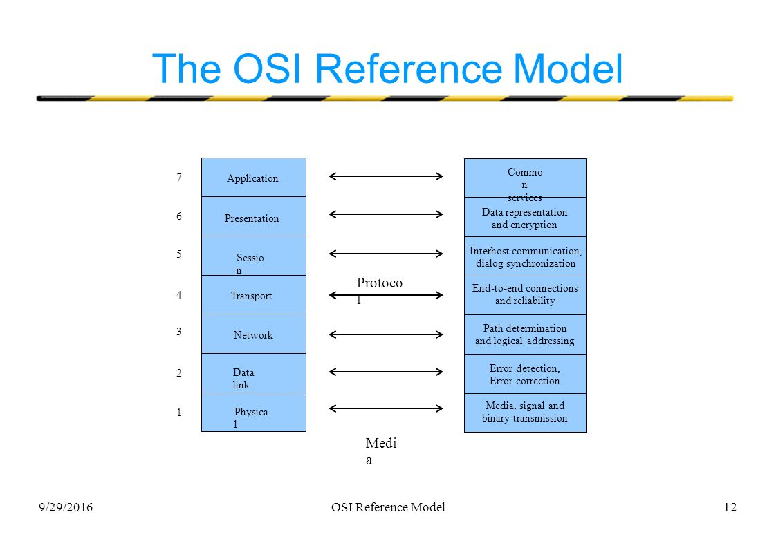 hight resolution of 12 9 29 2016osi reference model12 the osi reference model application presentation sessio n transport network data link physica l 1 commo n services data