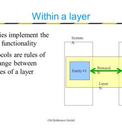 8 9 29 2016osi reference model8 within a layer entities implement the layer functionality protocols are rules of exchange between entities of a layer entity  [ 1122 x 793 Pixel ]