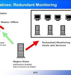 4 20124 alternatives redundant monitoring [ 1058 x 793 Pixel ]