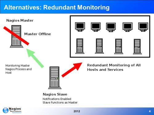 small resolution of 4 20124 alternatives redundant monitoring