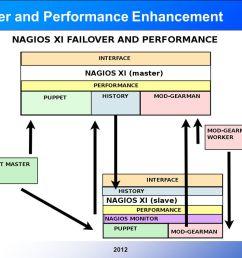 9 20129 failover and performance enhancement [ 1058 x 793 Pixel ]