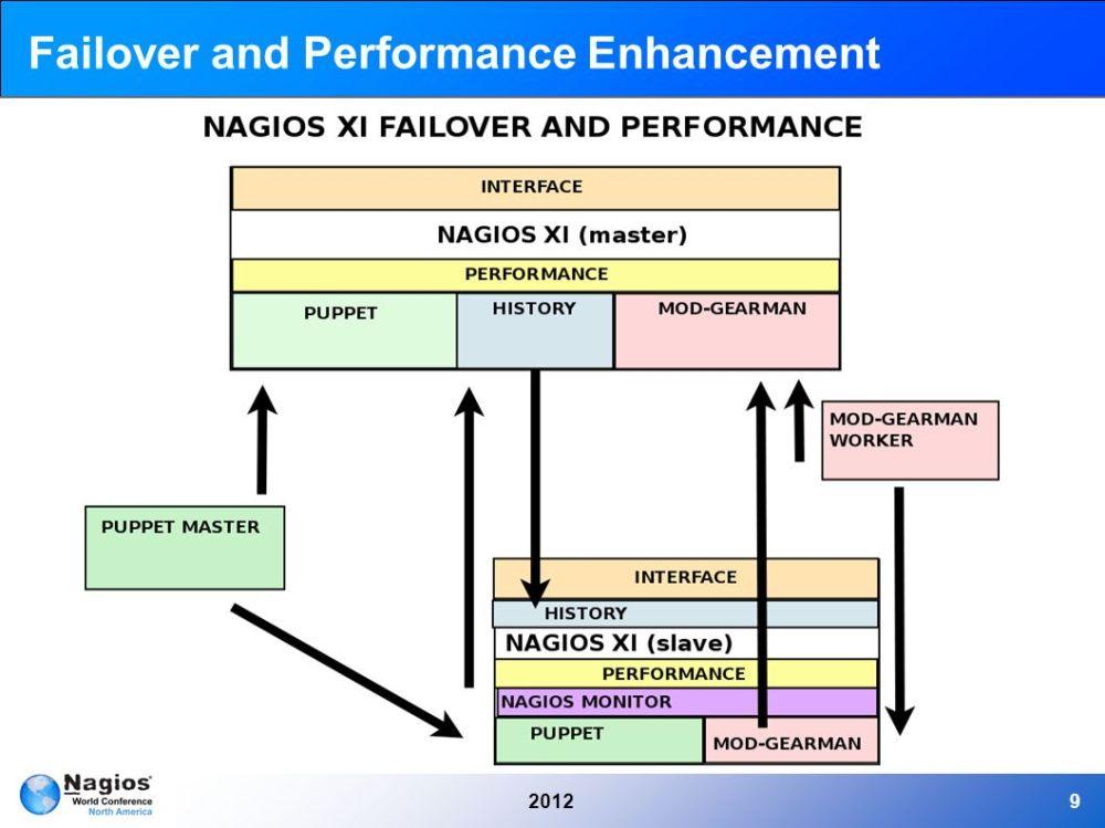 medium resolution of 9 20129 failover and performance enhancement