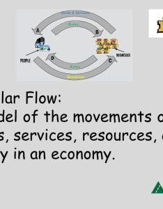 circular flow also unit lesson what is an economy ja biztown  community rh slideplayer