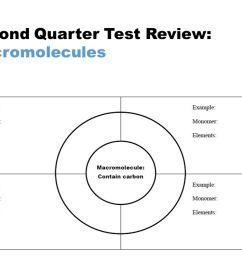 2 second quarter test review macromolecules [ 1280 x 720 Pixel ]