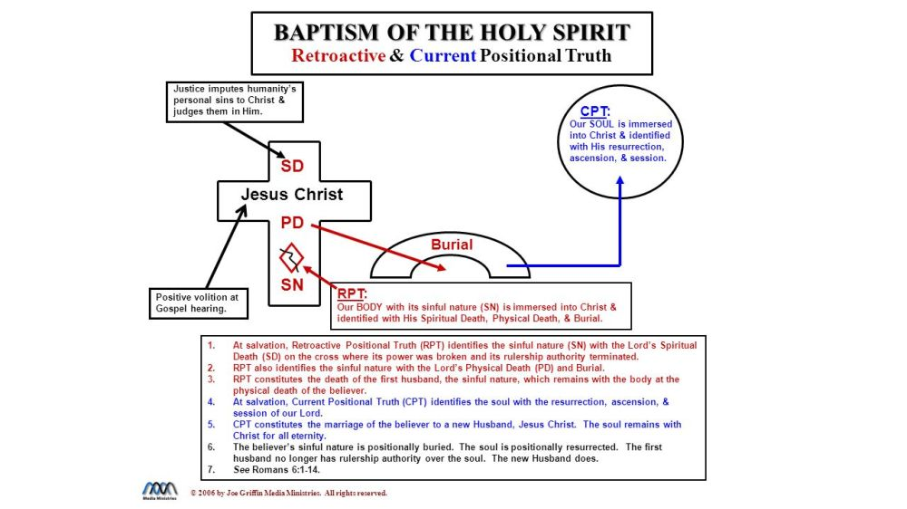 medium resolution of baptized into christ diagram wiring diagrams scematic diagram of bible diagram of baptism