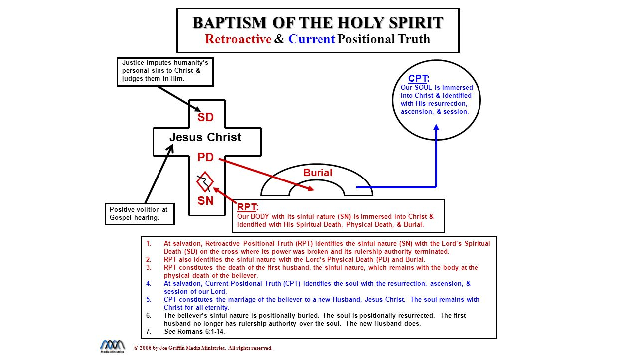 hight resolution of baptized into christ diagram wiring diagrams scematic diagram of bible diagram of baptism
