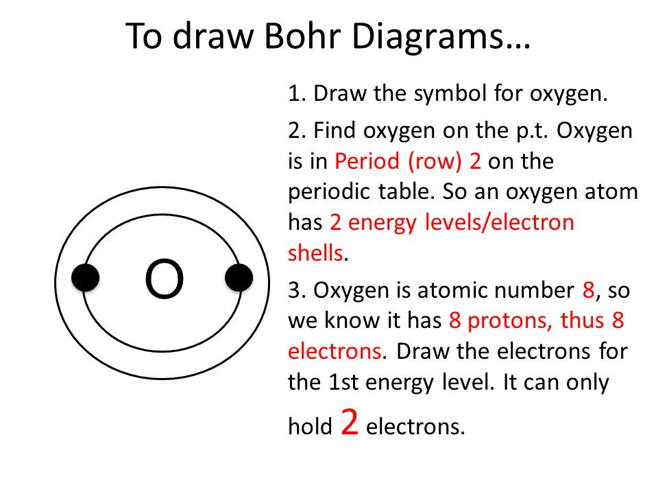 energy level diagram for oxygen 2003 nissan frontier audio wiring understanding elements part 1 how to draw bohr diagrams of atoms the symbol