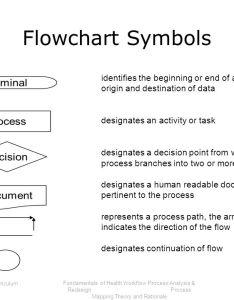 flowchart also fundamentals of health workflow process analysis and redesign rh slideplayer