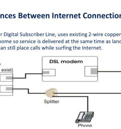 page 6 of 20 the differences between internet connections dsl dsl which stands for [ 1280 x 720 Pixel ]