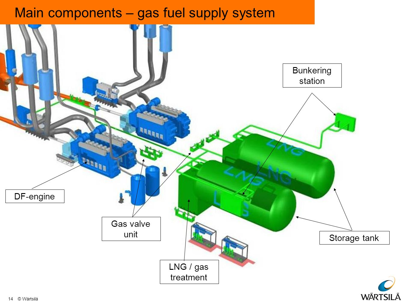 hight resolution of 16 main components gas fuel supply system storage tank bunkering station lng gas treatment gas valve unit df engine 14 w rtsil