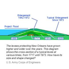 Levee Cross Section Diagram Obiee Architecture To Rebuild Or Not Should The Levees Of Gulf Coast Be Protecting New Orleans Have Grown Higher And Wider Over Years