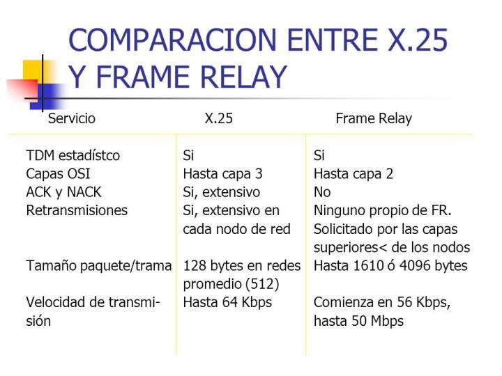 X 25 Frame Relay Y Atm | Framess.co