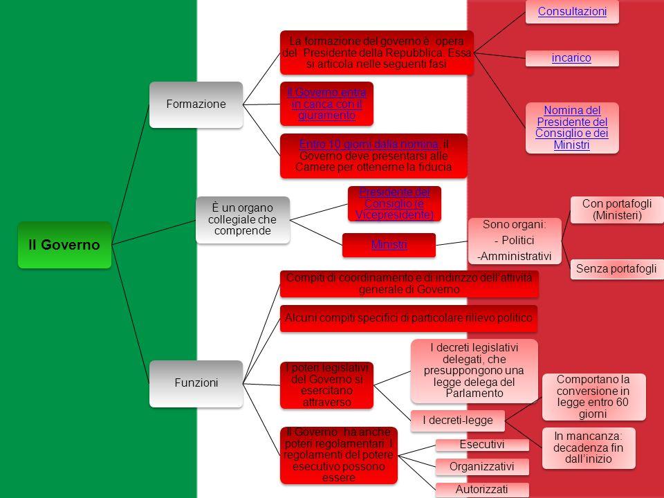 Risultati immagini per nomina Governo Italiano
