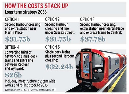 Cost of various options. (Source: Sydney Morning Herald)