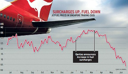 Airlines urged to lower fuel surcharges