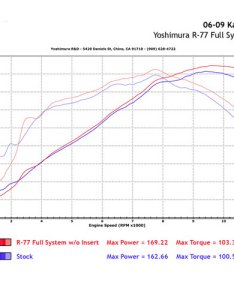 Dyno chart also yoshimura  full exhaust   abs for zx solomotoparts rh