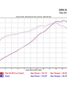 Dyno chart  insert also yoshimura rs slip on exhaust for zx  solomotoparts rh