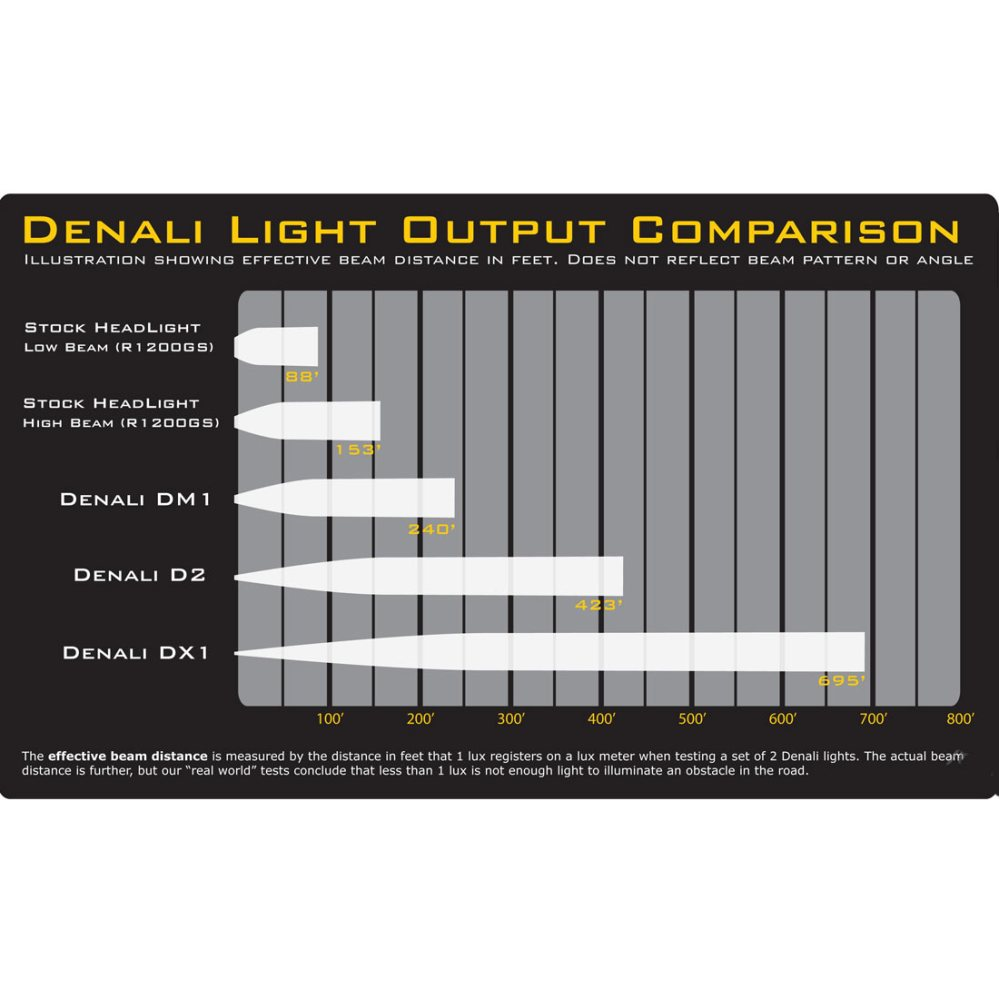 medium resolution of denali d2 dual intensity led lighting kit w full wiring harness and m8 mount