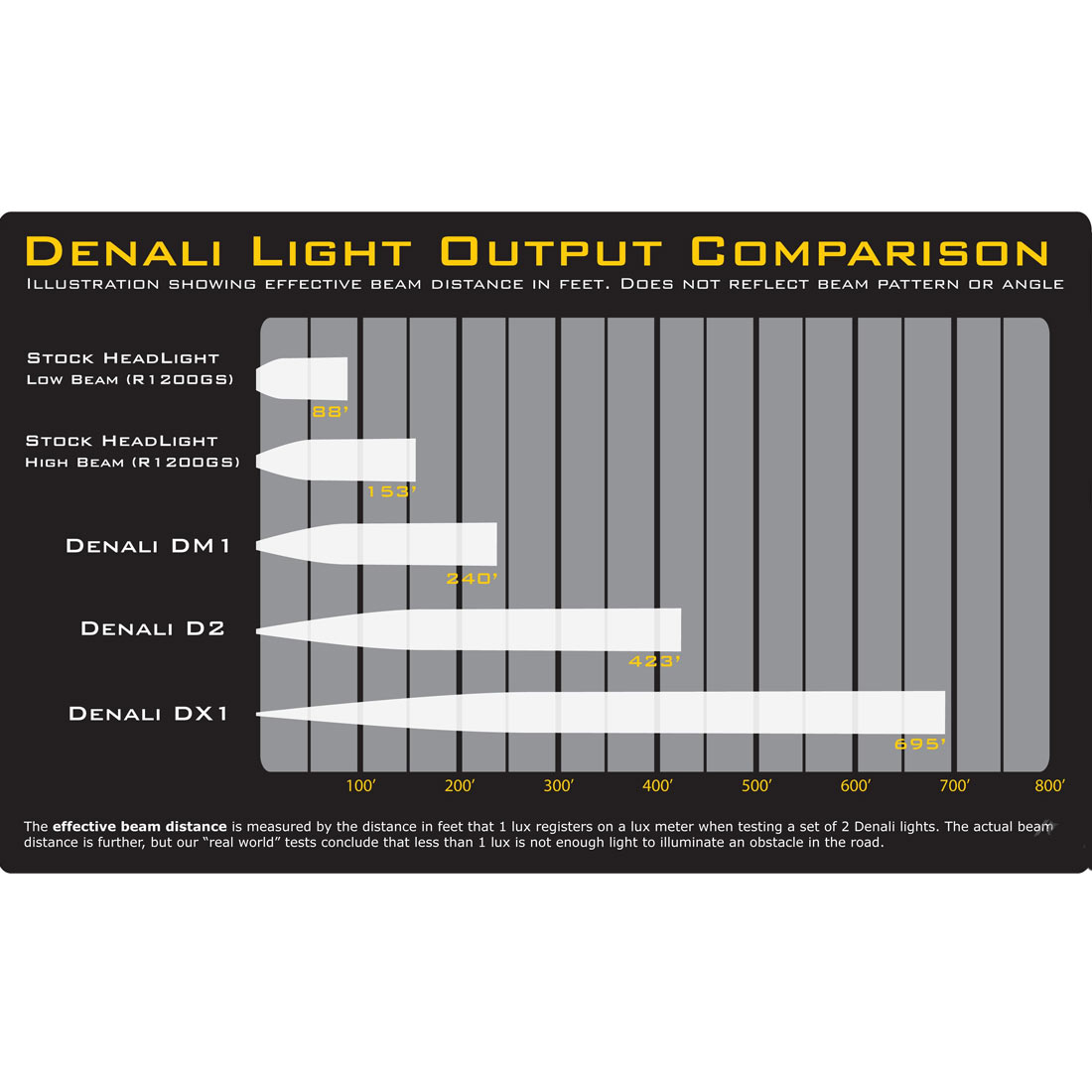 hight resolution of denali d2 dual intensity led lighting kit w full wiring harness and m8 mount