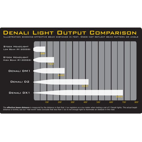 small resolution of denali d2 dual intensity led lighting kit w full wiring harness and m8 mount