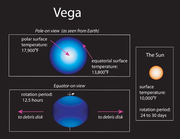 Rapidly Spinning Star Vega has Cool Dark Equator