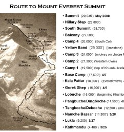 http images spaceref com news 2008 everest everest south route illustration  [ 1301 x 986 Pixel ]