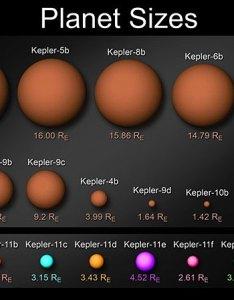 Planet size comparison chart image credit nasa wendy stenzel also six small planets orbiting  sun like star amaze astronomers rh spaceref