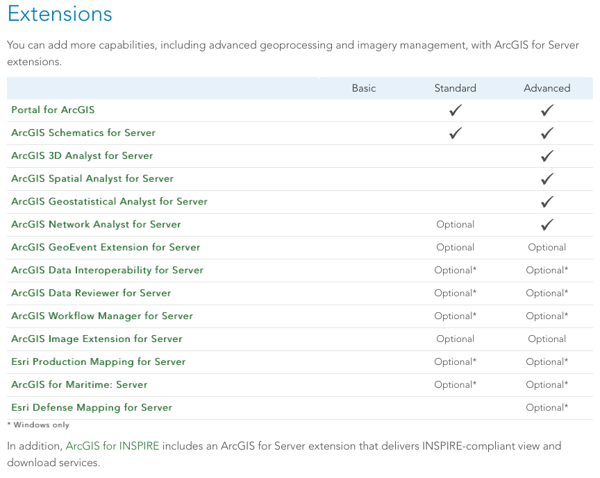 Extensions for ArcGIS Server