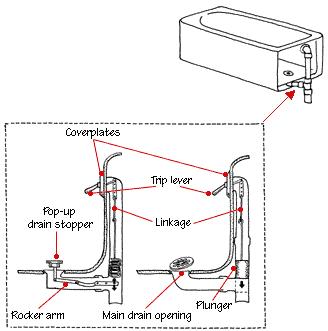 How A Bathtub Works Types Plumbing Diagrams Hometips