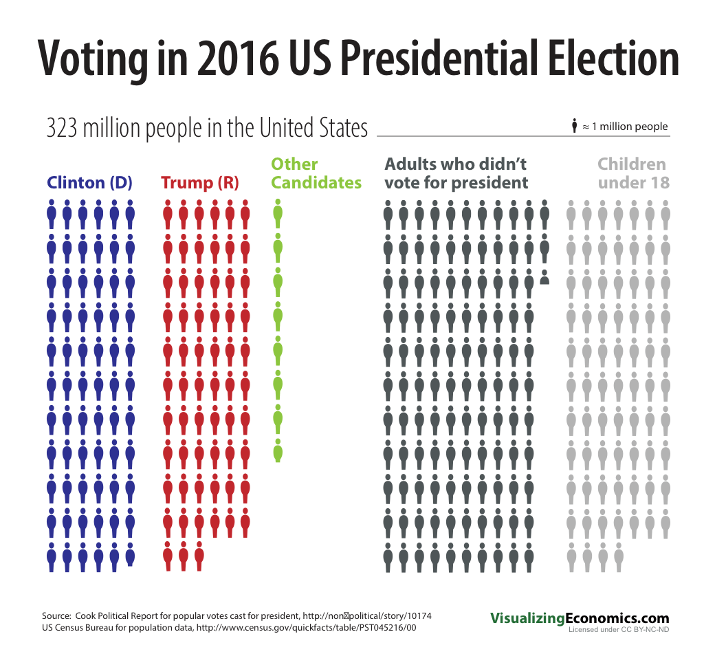 voting in 2016 us