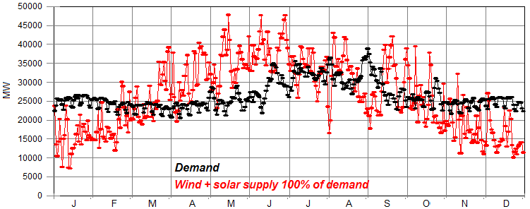 California electricity supply and demand.png