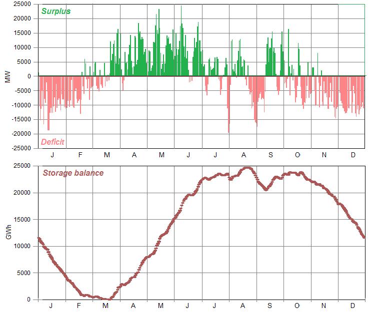 California energy storage balance wind:solar system.png