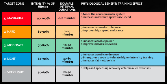 The Science of P90X - Heart Rate Zones and Intensity ...