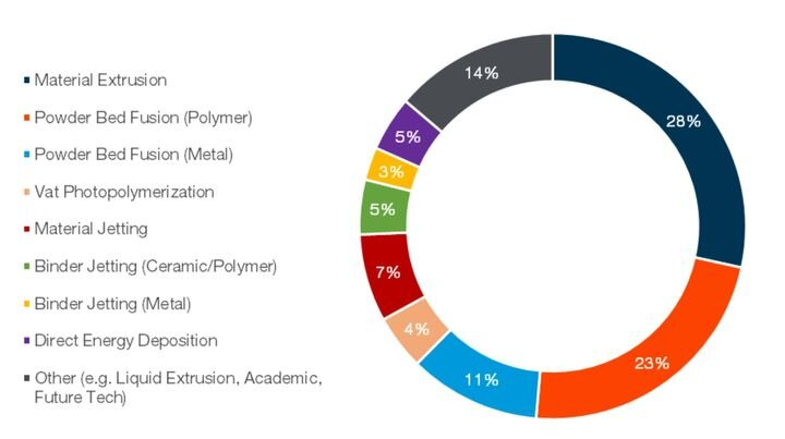 Chart of Blueprint 3D Print consulting vendor recommendations 2013-2019 [Source: Blueprint]