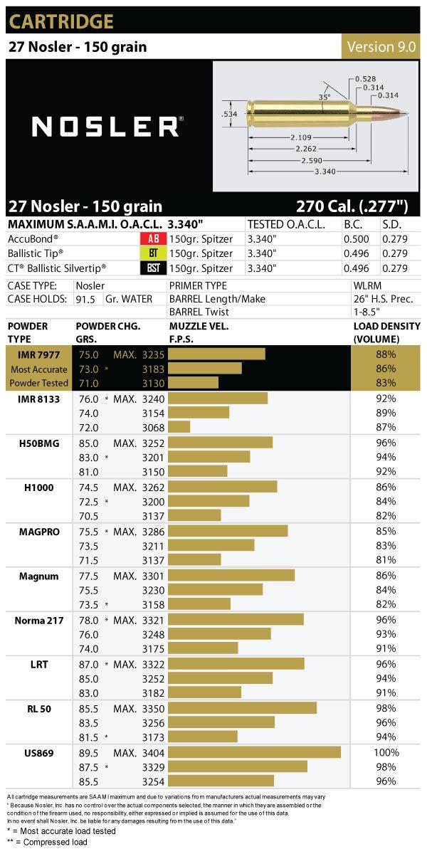 28 Nosler Ballistics Chart : nosler, ballistics, chart, Nosler, Bullets,, Brass,, Ammunition, Rifles