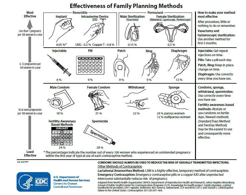 Women's Health, Family Planning, & Maternal Health