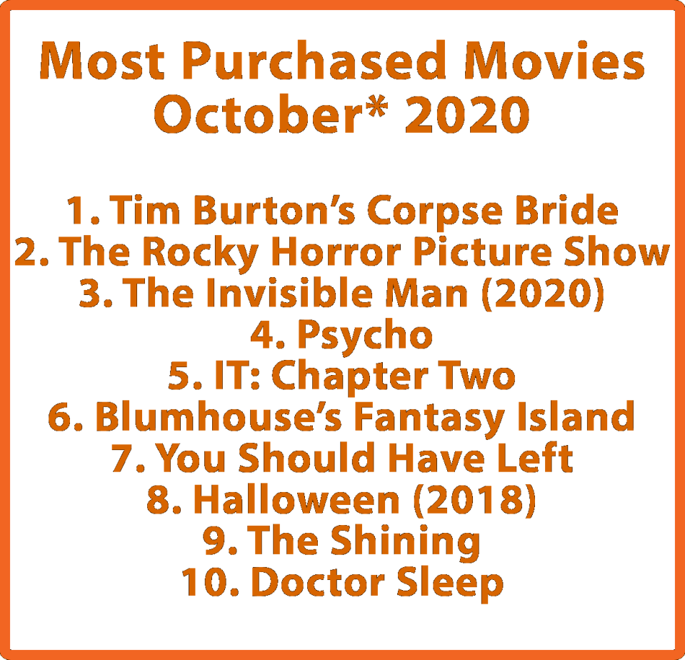 most_purchased-2020.png