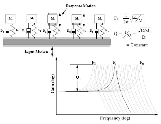 Shock Response Spectrum (SRS) Analysis — Crystal