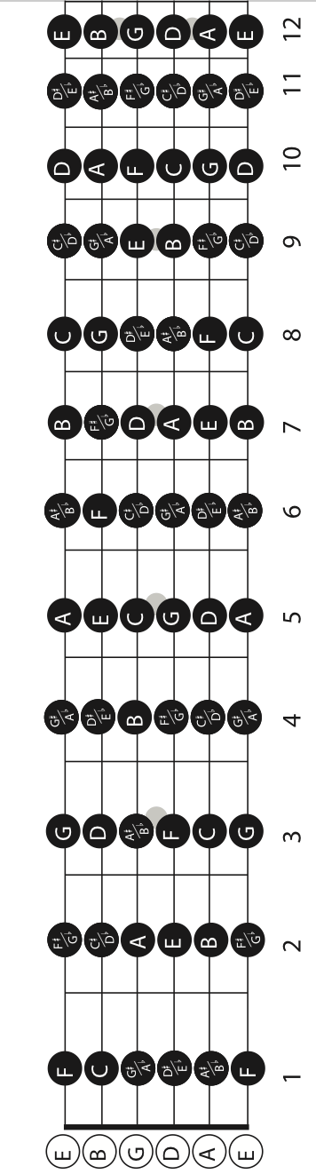 Printable Guitar Fretboard Chart : printable, guitar, fretboard, chart, GUITAR, FRETBOARD, NOTES