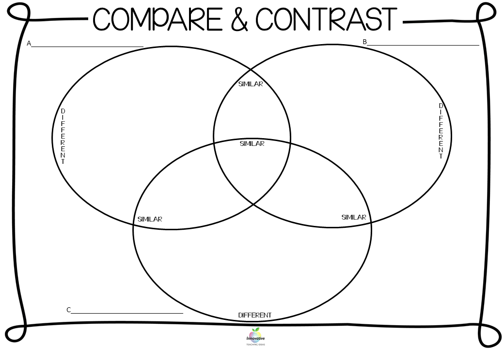 Teaching Compare and Contrast — Literacy Ideas