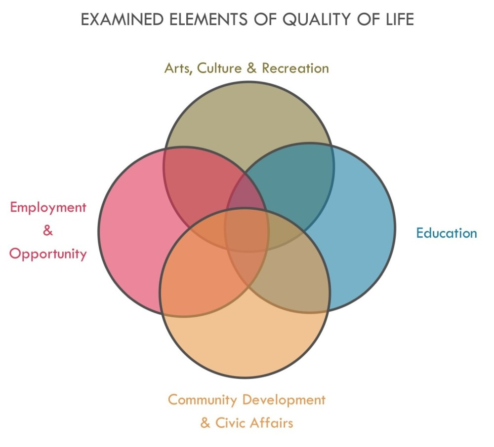 medium resolution of quality of life