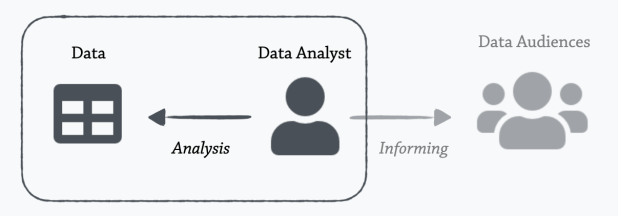 Visual analysis tools focus on the relationship between the Data Analyst and the Data, to the exclusion of the outside audience.