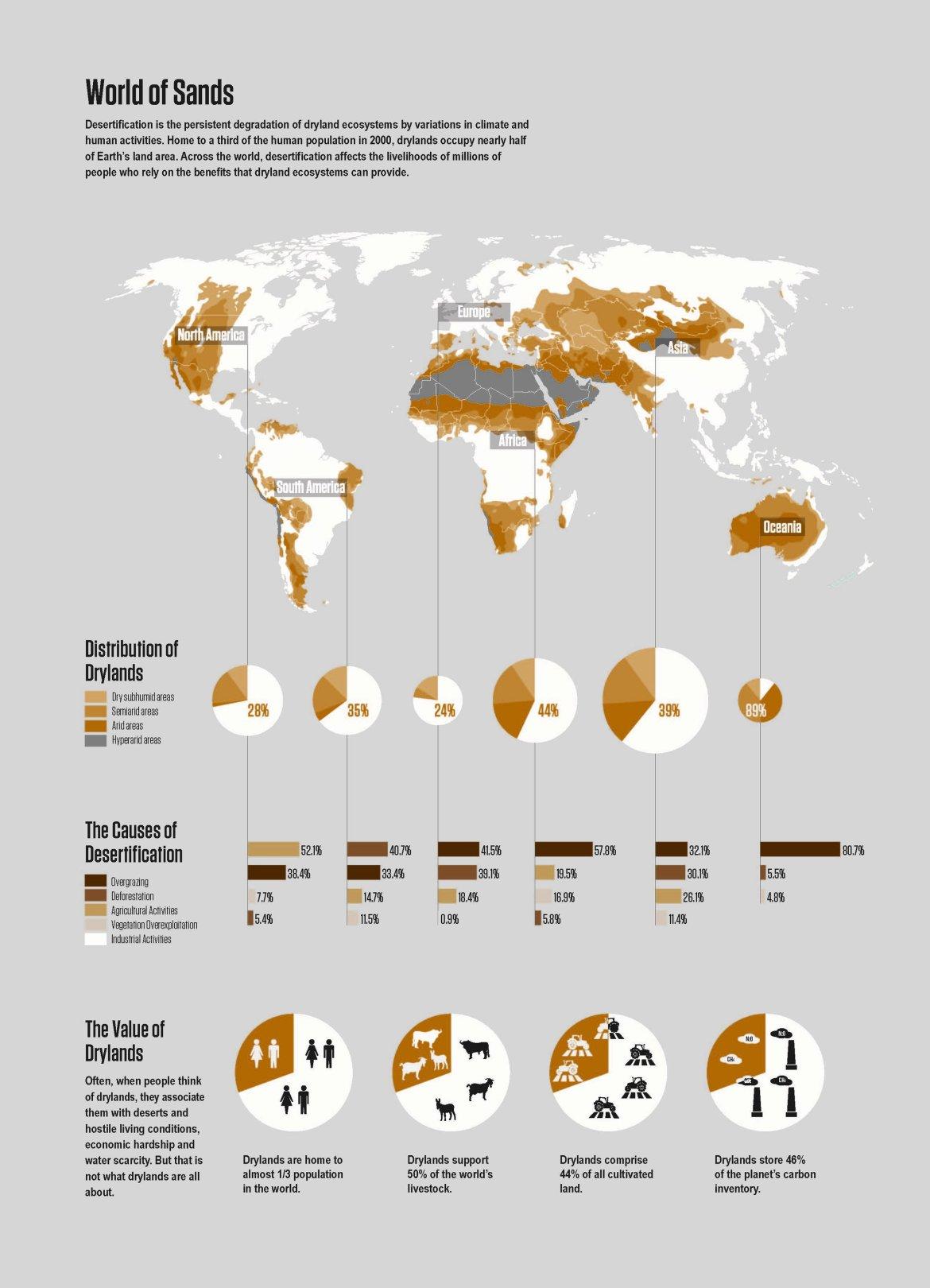 Illustration data visualisation