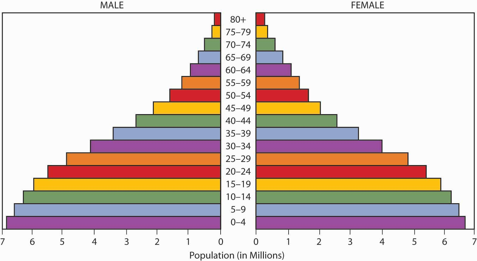hight resolution of population pyramids