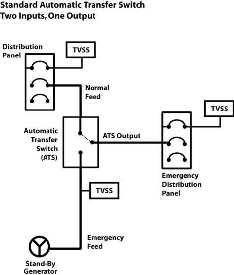 ATS (Automatic Transfer Switch) Application — MCG Surge
