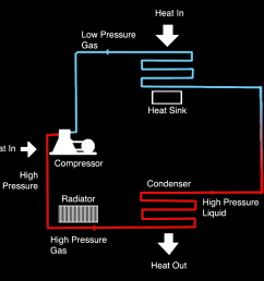 a conventional refrigerator operates by vapor compression refrigeration  [ 1000 x 887 Pixel ]