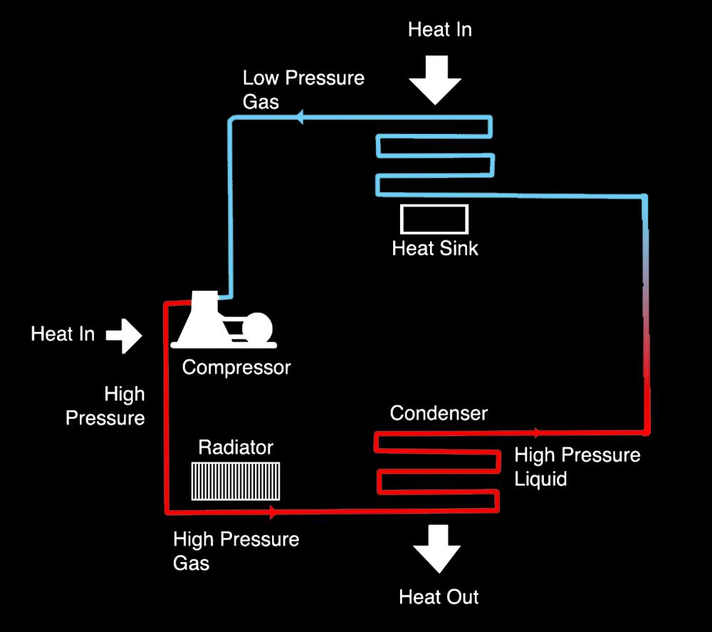 medium resolution of a conventional refrigerator operates by vapor compression refrigeration