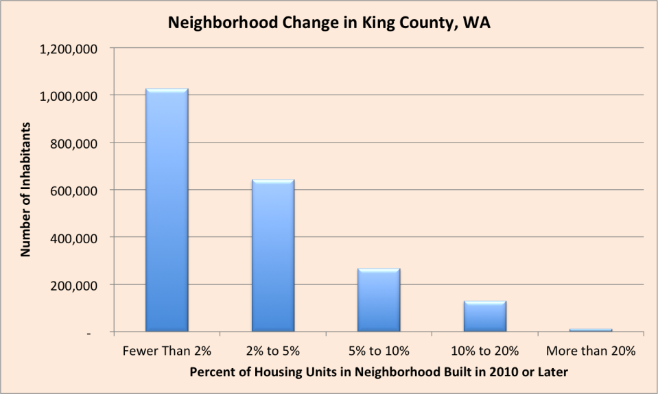 Click on graph to view larger. Data source: American Community Survey 2012-2016 five-year estimates.
