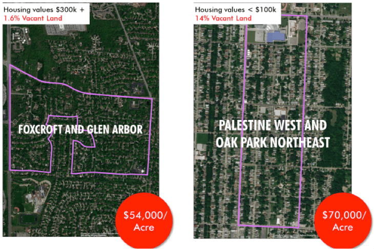 Image: Abby Kinney. Development patterns play a critical role in how efficiently infrastructure is used. When measuring value per acre, it is not uncommon for many disinvested neighborhoods (right) to be more productive than their suburban counterparts (left).